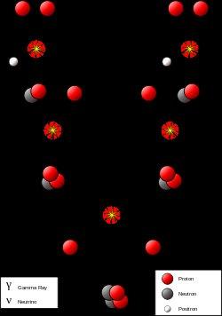 proton-proton